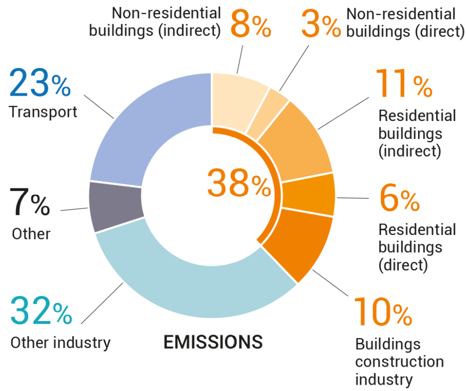 carbon emissions of the building industry according to the Global Alliance for Buildings and Construction